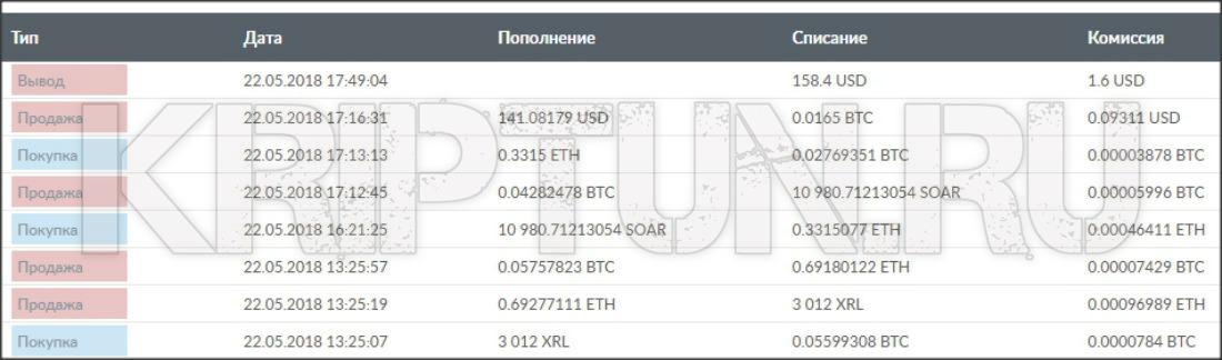 soarcoin bitcoin